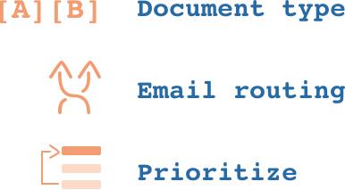 Classification of document data