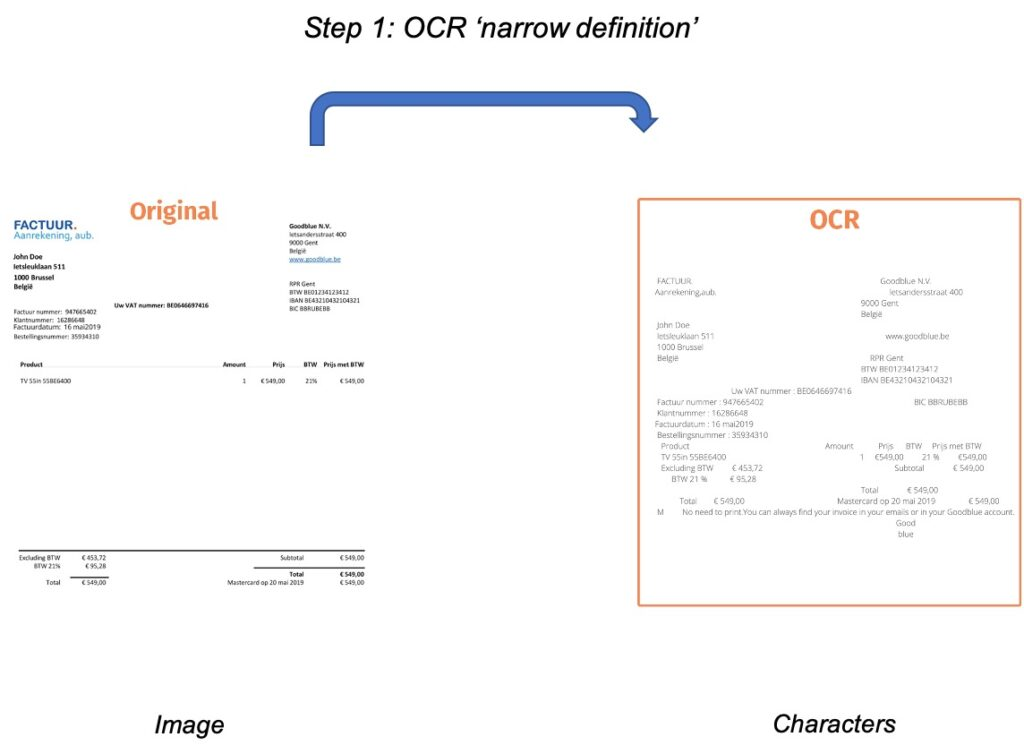 Step 1: OCR (from image to text)